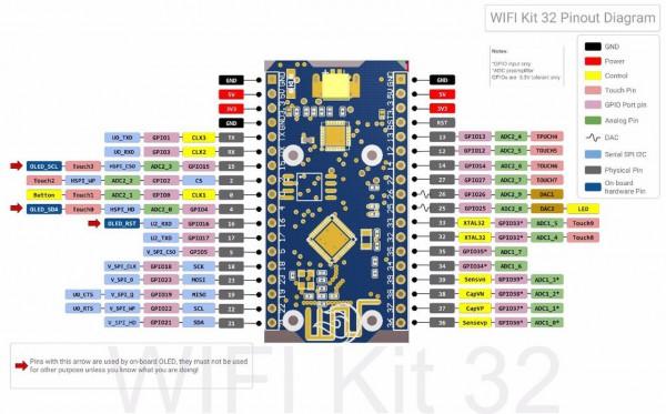 4duino IoT WLAN Display blanco, módulo ESP32